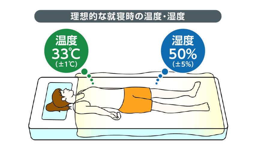 理想的な就寝時の温度・湿度