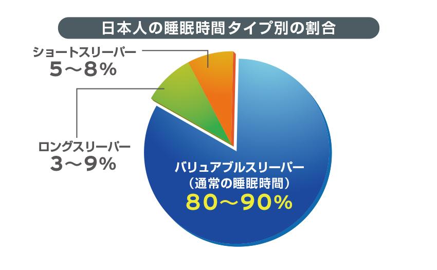 日本人の睡眠時間タイプ別の割合