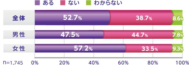 全体 ある 52.7% ない 38.7% わからない 8.6% 男性 ある 47.5% ない 44.7% わからない 7.8% 女性 ある 57.2% ない 33.5% わからない 9.3% n=1,745