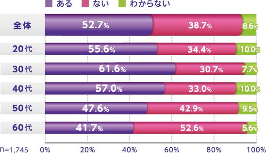 全体 ある 52.7% ない 38.7% わからない 8.6% 20代 ある 55.6% ない 34.4% わからない 10.0% 30代 ある 61.6% ない 30.7% わからない 7.7% 40代 ある 57.0% ない 33.0% わからない 10.0% 50代 ある 47.6% ない 42.9% わからない 9.5% 60代 ある 41.7% ない 52.6% わからない 5.6% n=1,745