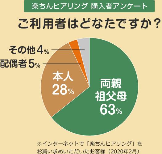 楽ちんヒアリング購入者アンケート ご利用者はどなたですか? 両親・祖父母63% 本人28% 配偶者5% その他4% ※インターネットで「楽ちんヒアリング」をお買い求めいただいたお客様(2020年2月)