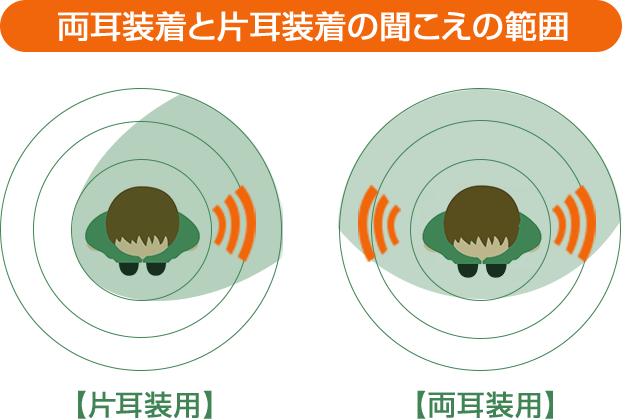 両耳装着と片耳装着の聞こえの範囲 片耳装用 両耳装用