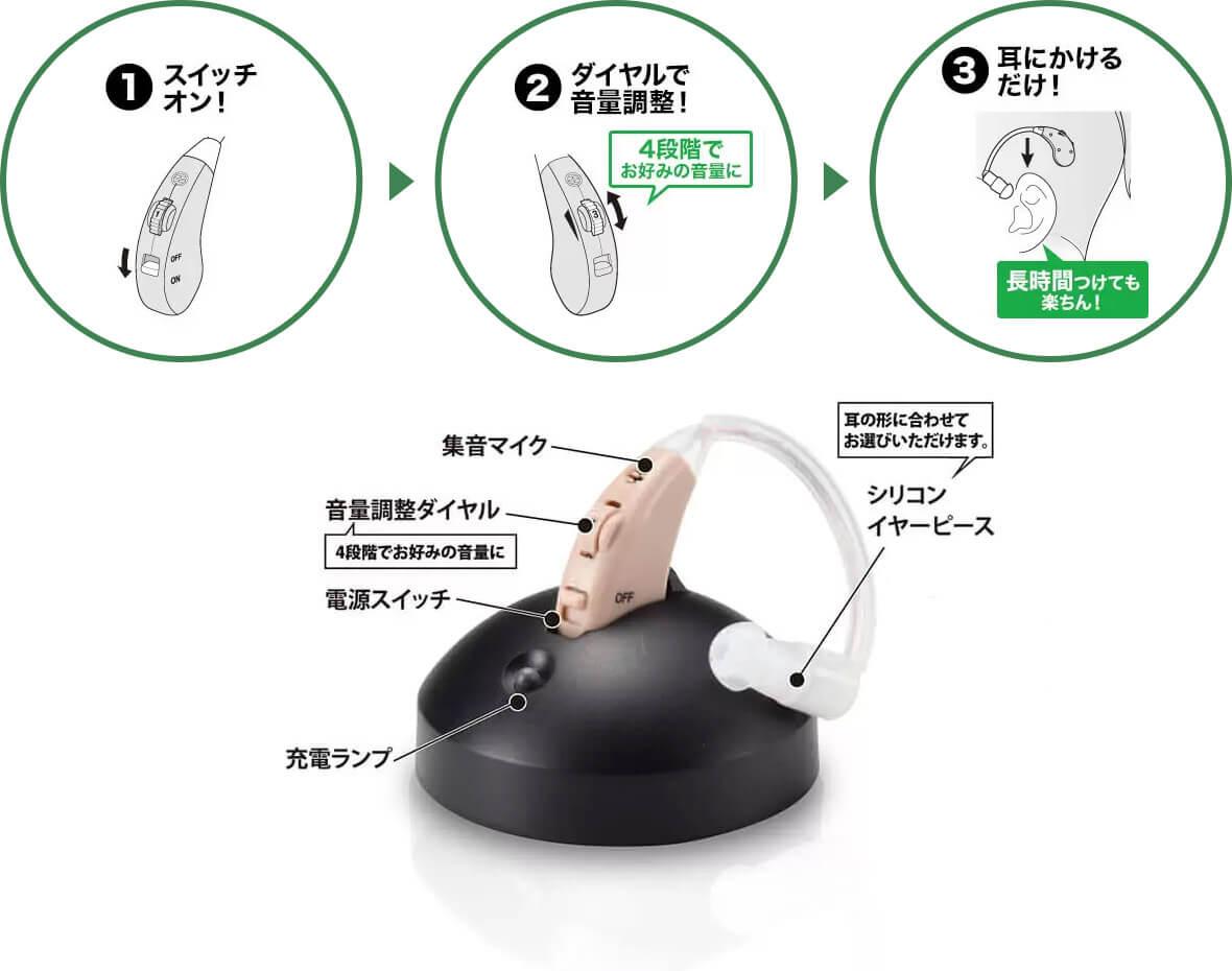 1.スイッチオン! 2.ダイヤルで音量調整!4段階でお好みの音量に 3.耳にかけるだけ!長時間つけても楽ちん! 集音マイク 音量調整ダイヤル(4段階でお好みの音量に) 電源スイッチ 充電ランプ シリコンイヤーピース(耳の形に合わせてお選びいただけます。)