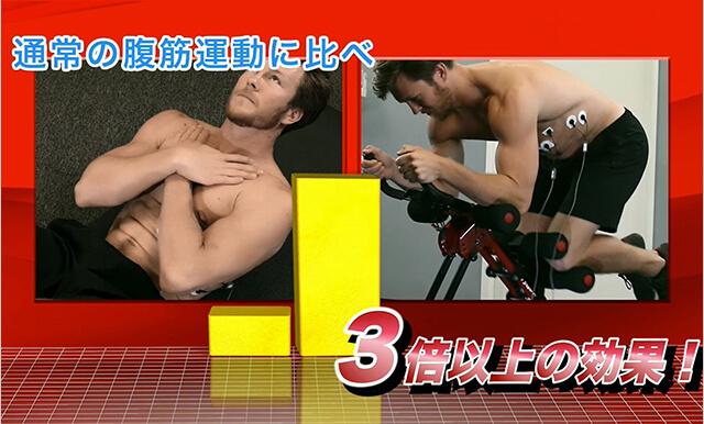 通常の腹筋運動に比べ3倍以上の効果