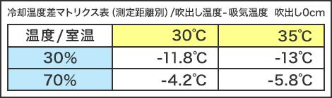 冷却温度差マトリクス表(測定距離別)/吹出し温度-吸気温度 吹出し0m