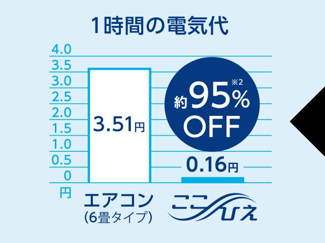 1時間の電気代 エアコン:3.51円 ここひえ:0.16円 約95%※2 OFF