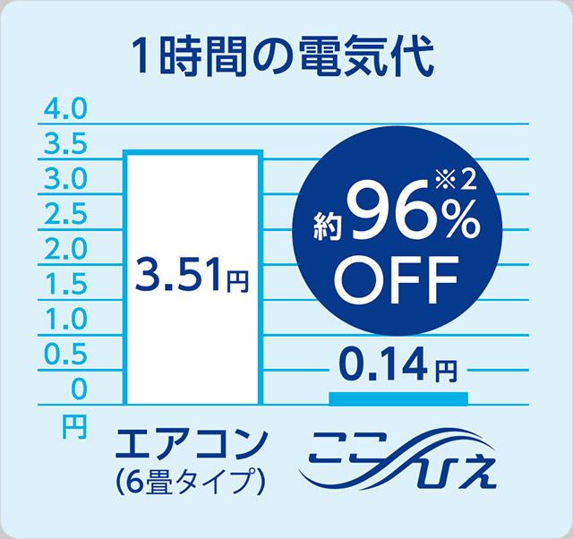 1時間の電気代 エアコン(6畳タイプ) 3.51円 ここひえ 0.14円 約96%OFF※2