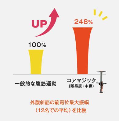 一般的な腹筋運動 100% UP コアマジック(難易度:中級) 248% 外腹斜筋の筋電位最大振幅(12名での平均)を比較