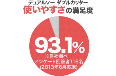 デュアルソー ダブルカッター 使いやすさの満足度93.1%※自社調べ アンケート回答者116名(2013年6月実施)