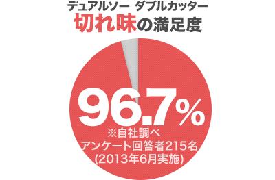 デュアルソー ダブルカッター 切れ味の満足度96.7%※自社調べ アンケート回答者215名(2013年6月実施)