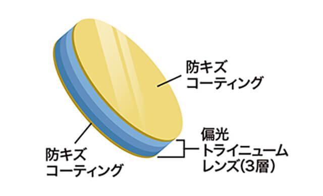 防キズコーティング 防キズコーティング 偏光トライニュームレンズ(3層)