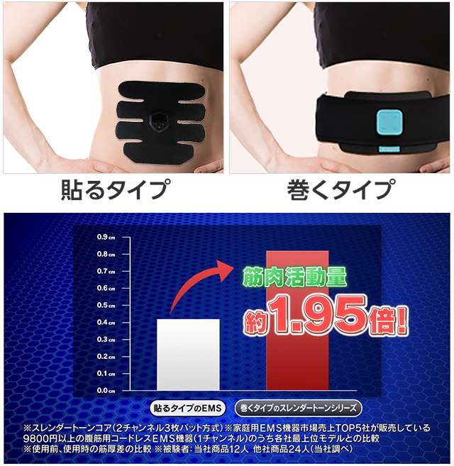 Paste type Roll type Muscle activity about 1.95 times! Stick type EMS roll type Slender tone series ※ Slender tone core (2-channel 3-piece pad system) ※ Household EMS equipment market sales Companies selling 9800 yen or more abdominal muscle cordless EMS equipment (1 channel) sold by TOP 5 companies Comparison with top model ※ Comparison of muscle thickness difference before use and use ※ Subject: 12 of our products 24 other companies products (according to our investigation)