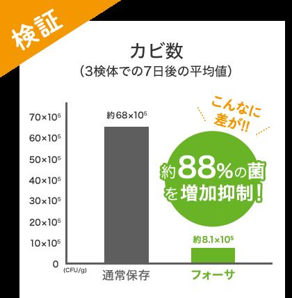 検証 カビ数(3検体での7日後の平均値) 通常保存 フォーサ こんなに差が!! 約88%の菌を増加抑制!