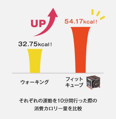 ウォーキング 32.75Kcal! フィットキューブ 54.17Kcal! それぞれの運動を10分間行った際の消費カロリー量を比較