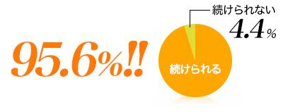 続けられる 95.6%!! 続けられない 4.4%