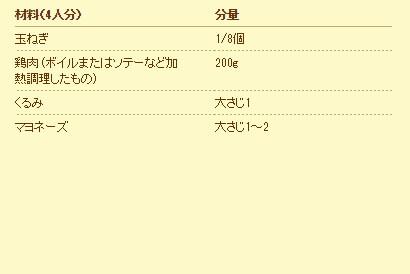 材料(4人分)分量 玉ねぎ1/8個 鶏肉 (ボイルまたはソテーなど加熱調理したもの)200g くるみ大さじ1 マヨネーズ大さじ1~2