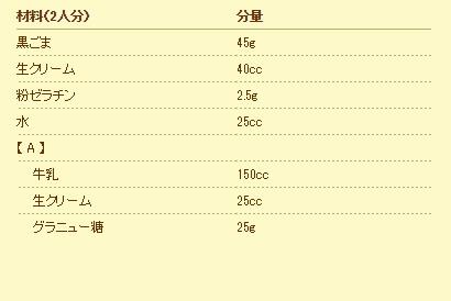 材料(2人分)分量 黒ごま45g 生クリーム40cc 粉ゼラチン2.5g 水25cc 【 A 】 牛乳150cc 生クリーム25cc グラニュー糖25g
