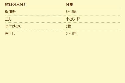 材料(4人分)分量 桜海老6~8尾 ごま小さじ1杯 味付けのり2枚 煮干し2~3匹