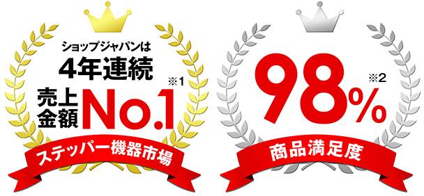 ショップジャパンは4年連続ステッパー機器市場売上金額 No.1 ※1 商品満足度 98% ※2