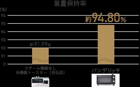 重量保持率 スチーム機能なし多機能トースター(当社品) 約91.99% パンデリッチ 約94.80%