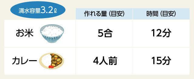 満水容量3.2L お米 作れる量(目安) 5合 時間(目安) 12分 カレー 作れる量(目安) 4人前 時間(目安) 15分