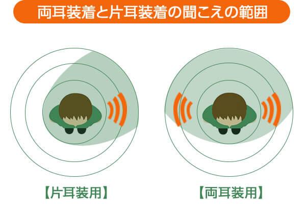 両耳装着と片耳装着の聞こえの範囲 【片耳装用】 【両耳装用】
