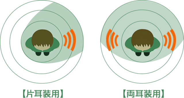 片耳装用 両耳装用