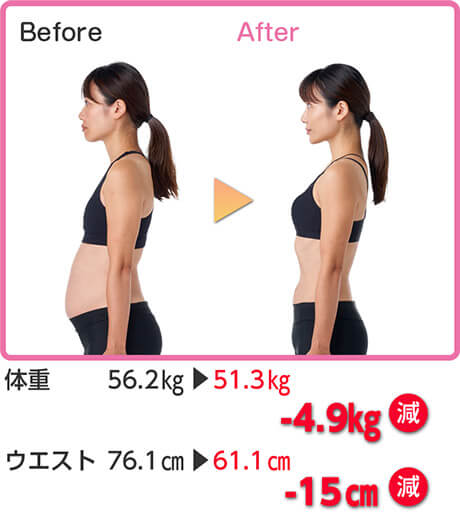 Before After 体重 56.2kg → 51.3kg -4.9kg減 ウエスト 76.1cm → 61.1cm -15cm減