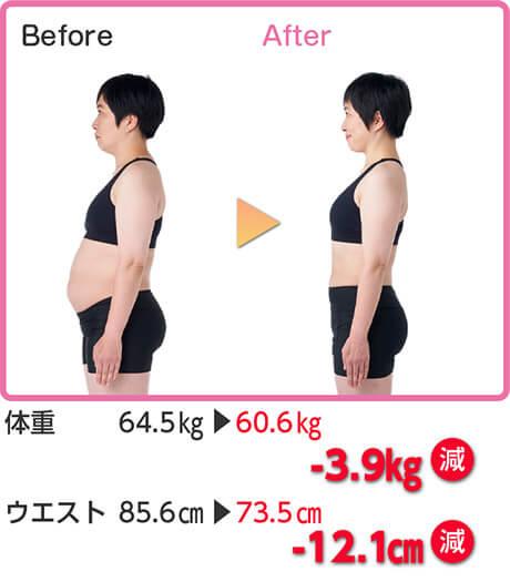 Before After 体重 64.5kg → 60.6kg -3.9kg減 ウエスト 85.6cm → 73.5cm -12.1cm減
