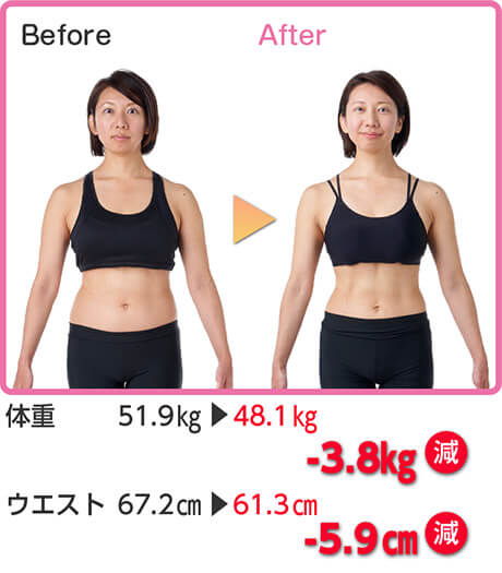 Before After 体重 51.9kg → 48.1kg -3.8kg減 ウエスト 67.2cm → 61.3cm -5.9cm減