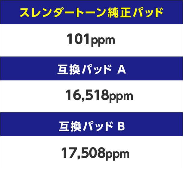 スレンダートーン純正パッド→101ppm 互換パッドA→16,518ppm 互換パッドB→17,508ppm