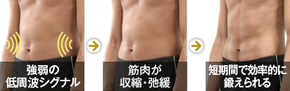 強弱の低周波シグナル → 筋肉が収縮・弛緩 → 短期間で効率的に鍛えられる