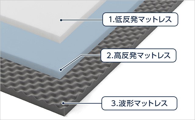1.低反発マットレス 2.高反発マットレス 3.波形マットレス