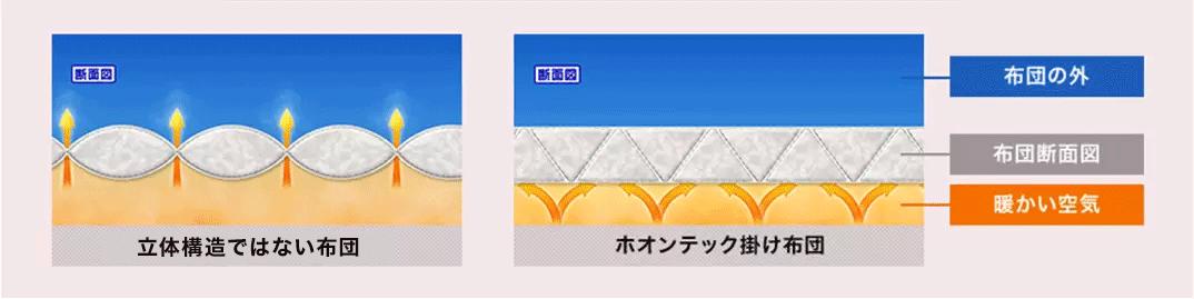 断面図 布団の外 布団断面図 暖かい空気 立体構造ではない布団 ホオンテック掛け布団