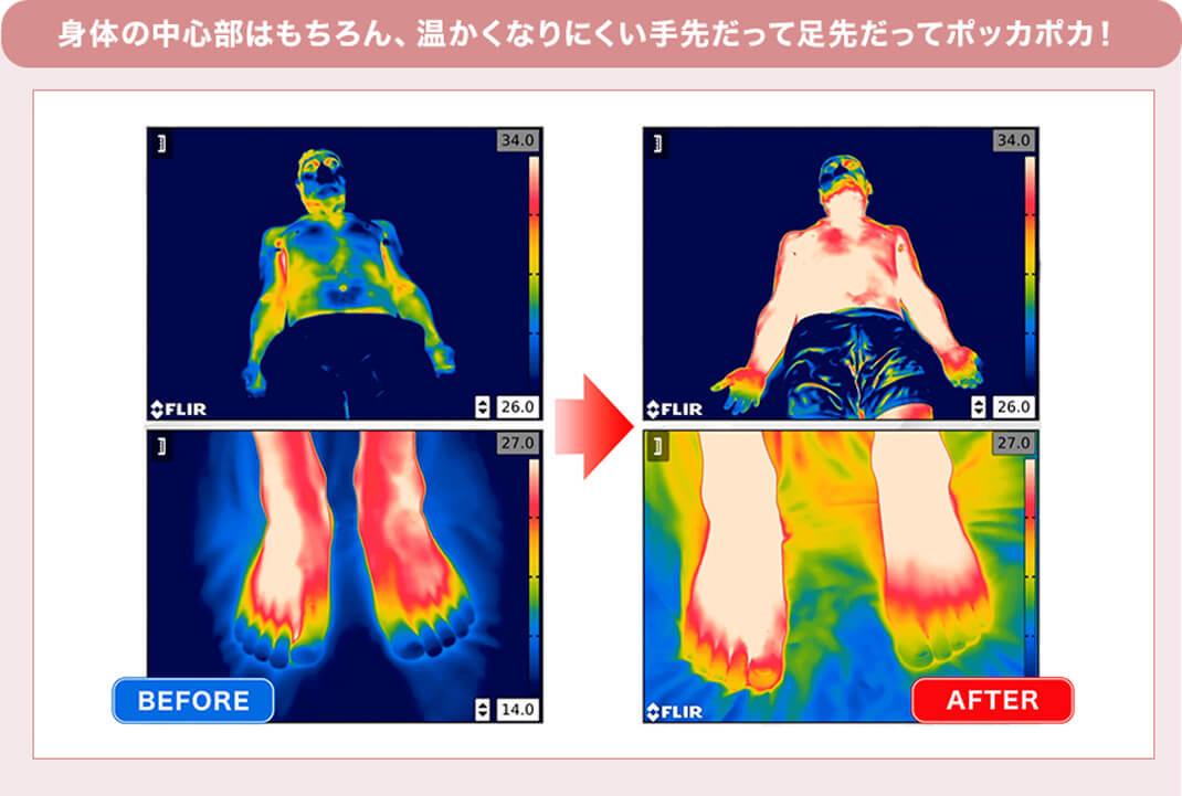 身体の中心部はもちろん、温かくなりにくい手先だって足先だってポッカポカ! BEFORE → AFTER