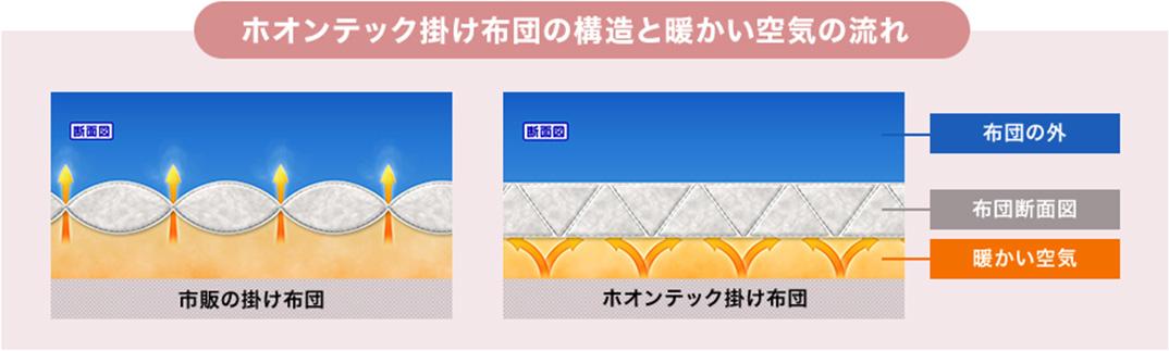 ホオンテック掛け布団の構造と暖かい空気の流れ 断面図 市販の掛け布団 断面図 ホオンテック掛け布団 布団の外 布団断面図 暖かい空気
