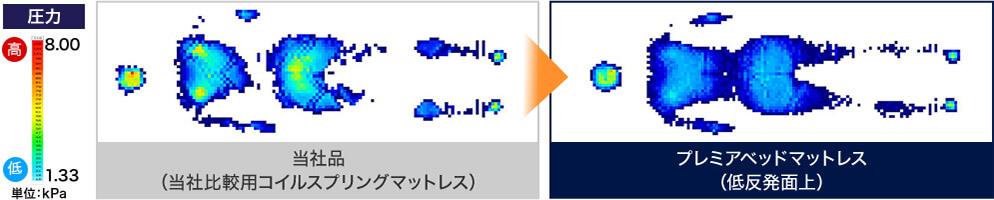当社品(当社比較用コイルスプリングマットレス) プレミアベッドマットレス(低反発面上)