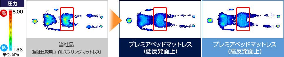当社品(当社比較用コイルスプリングマットレス) プレミアベッドマットレス(低反発面上) プレミアベッドマットレス(高反発面上)