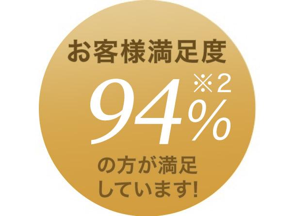 お客様満足度 94%※2の方が満足しています!