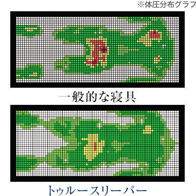 トゥルースリーパー プレミアム 体圧分布グラフイメージ
