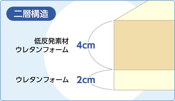 二層構造の画像