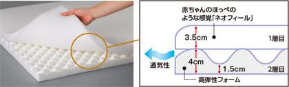 異素材マットレスの2層構造。横向きで寝ても肩が痛くなりません。