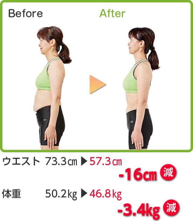 Before → After ウエスト 73.3cm → 57.3cm -16cm減 体重 50.2kg → 46.8kg -3.4kg減
