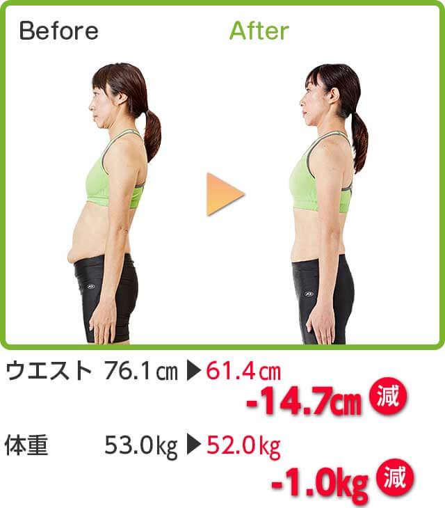 Before → After ウエスト 76.1cm → 61.4cm -14.7cm減 体重 53.0kg → 52.0kg -1.0kg減