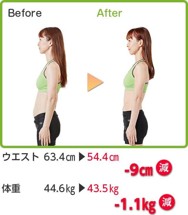 Before → After ウエスト 63.4cm → 54.4cm -9cm減 体重 44.6kg → 43.5kg -1.1kg減