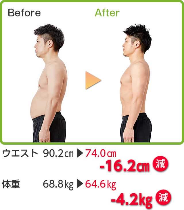 Before → After ウエスト 90.2cm → 74.0cm -16.2cm減 体重 68.8kg → 64.6kg -4.2kg減
