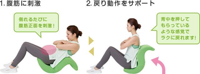1.腹筋に刺激 倒れるたびに腹筋正面を刺激 2.戻り動作をサポート 背中を押してもらっているような感覚でラクに戻れます!