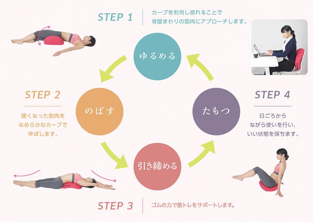 STEP1 ゆるめる カーブを利用し揺れることで骨盤周りの筋肉にアプローチします。 STEP2 のばす 硬くなった筋肉をなめらかなカーブで伸ばします。 STEP3 引き締める ゴムの力で筋トレをサポートします。 STEP4 たもつ 日ごろからながら使いを行い、いい状態を保ちます。