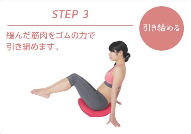 STEP3 引き締める 緩んだ筋肉をゴムの力で引き締めます。