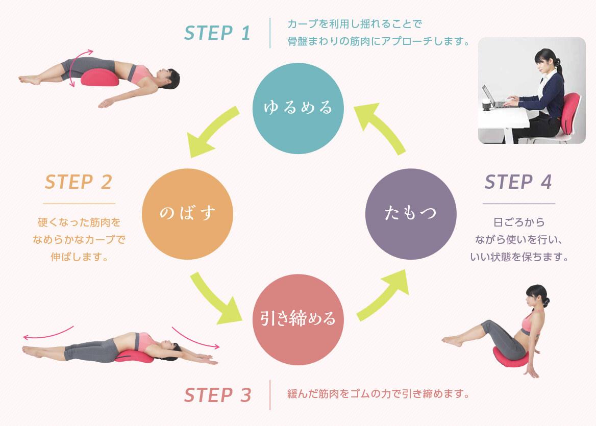 STEP1 ゆるめる カーブを利用し揺れることで骨盤まわりの筋肉にアプローチします。 STEP2 のばす 硬くなった筋肉をなめらかなカーブで伸ばします。 STEP3 引き締める 緩んだ筋肉をゴムの力で引き締めます。 STEP4 たもつ 日ごろからながら使いを行い、いい状態を保ちます。
